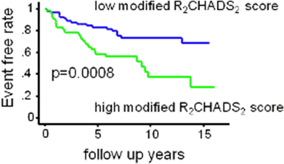 The Modified R2CHADS2 Score Predicts Poor Clinical Outcome